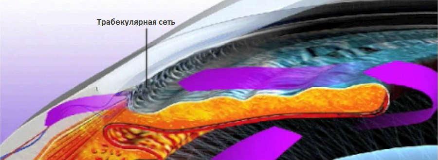 Селективная лазерная трабекулопластика